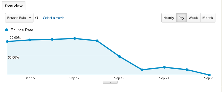 Going from 85% bounce rate to 13%-18% in days.